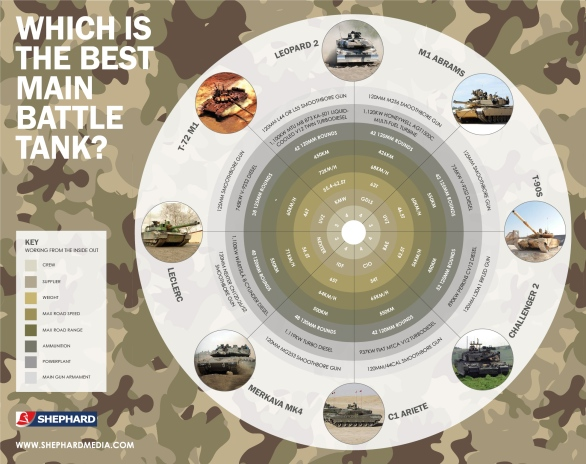 The top eight main battle tanks and their characteristics - click to enlarge