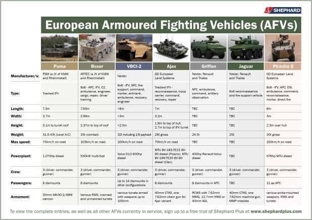 European armoured vehicles
